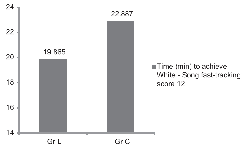 Figure 2: Time to achieve White Song score 12 (out of 14)