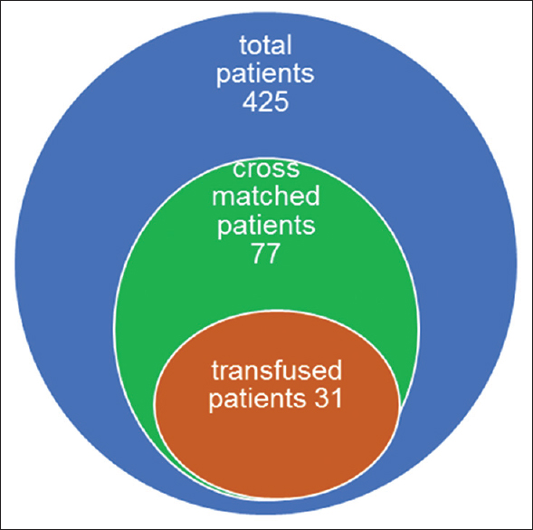 Figure 1: Circles showing total population and those who crossmatched and received transfusion