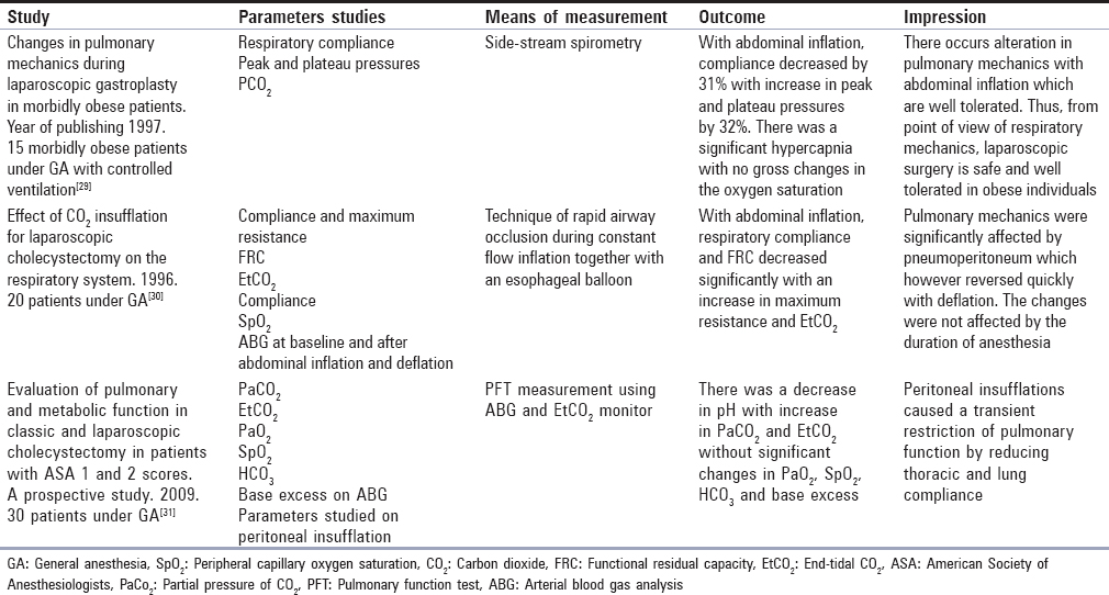 Laparoscopy and anesthesia: A clinical review Thangavelu R