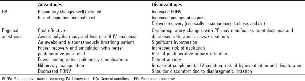 Table 4: Comparison of general and regional anesthesia for laparoscopy